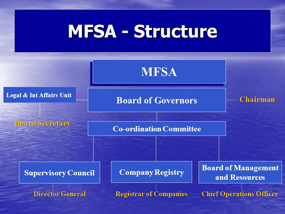 MFSA - Structure MFSA Board of Governors Legal & Int Affairs Unit Chairman Co-ordination Committee Supervisory Council Board of Management and Resources Director General Chief Operations Officer Company Registry Registrar of Companies Board Secretary