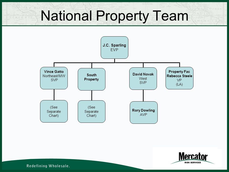 National Property Team J.C.