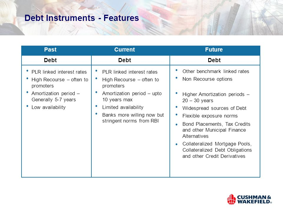 Debt Instruments - Features PastCurrentFuture l Other benchmark linked rates l Non Recourse options l Higher Amortization periods – 20 – 30 years l Widespread sources of Debt l Flexible exposure norms l Bond Placements, Tax Credits and other Municipal Finance Alternatives l Collateralized Mortgage Pools, Collateralized Debt Obligations and other Credit Derivatives Debt l PLR linked interest rates l High Recourse – often to promoters l Amortization period – Generally 5-7 years l Low availability l PLR linked interest rates l High Recourse – often to promoters l Amortization period – upto 10 years max l Limited availability l Banks more willing now but stringent norms from RBI Debt