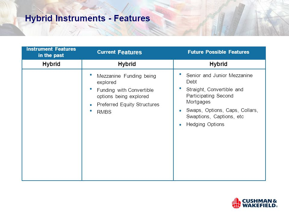 Hybrid Instruments - Features Instrument Features in the past Current Features Future Possible Features l Senior and Junior Mezzanine Debt l Straight, Convertible and Participating Second Mortgages l Swaps, Options, Caps, Collars, Swaptions, Captions, etc l Hedging Options Hybrid l Mezzanine Funding being explored l Funding with Convertible options being explored l Preferred Equity Structures l RMBS Hybrid