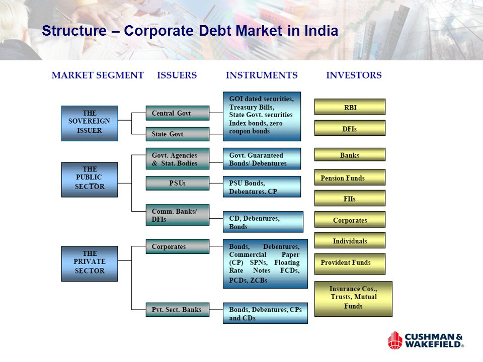 Structure – Corporate Debt Market in India