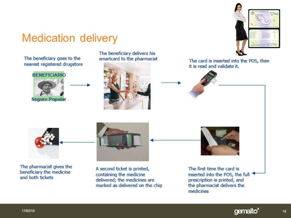 18 Medication delivery 17/02/10