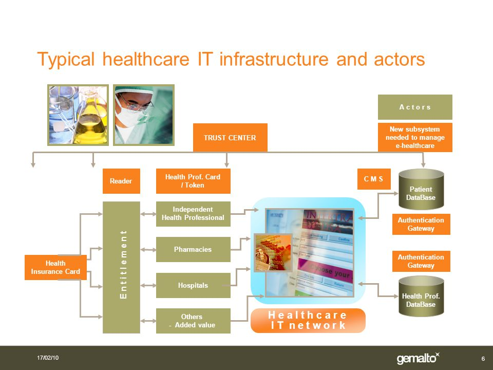 6 Typical healthcare IT infrastructure and actors New subsystem needed to manage e-healthcare TRUST CENTER Independent Health Professional Hospitals O