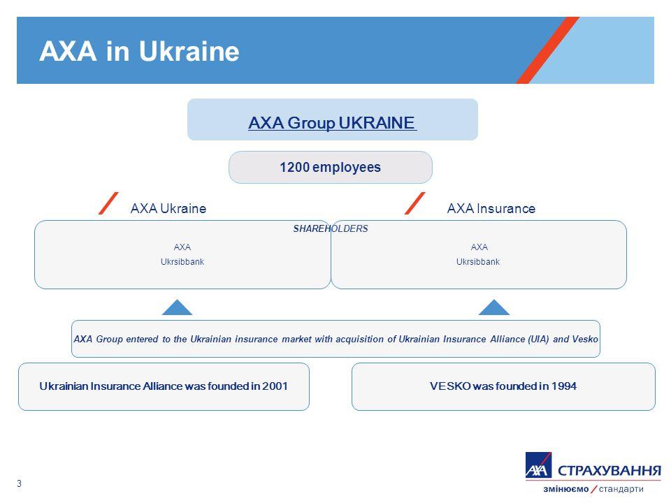 3 AXA in Ukraine VESKO was founded in 1994Ukrainian Insurance Alliance was founded in 2001 AXA Group entered to the Ukrainian insurance market with acquisition of Ukrainian Insurance Alliance (UIA) and Vesko AXA Ukrsibbank AXA Ukraine SHAREHOLDERS AXA Ukrsibbank AXA Insurance AXA Group UKRAINE 1200 employees