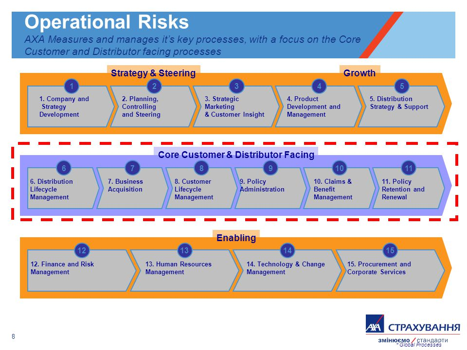 8 Operational Risks AXA Measures and manages its key processes, with a focus on the Core Customer and Distributor facing processes 12131415 1. Company