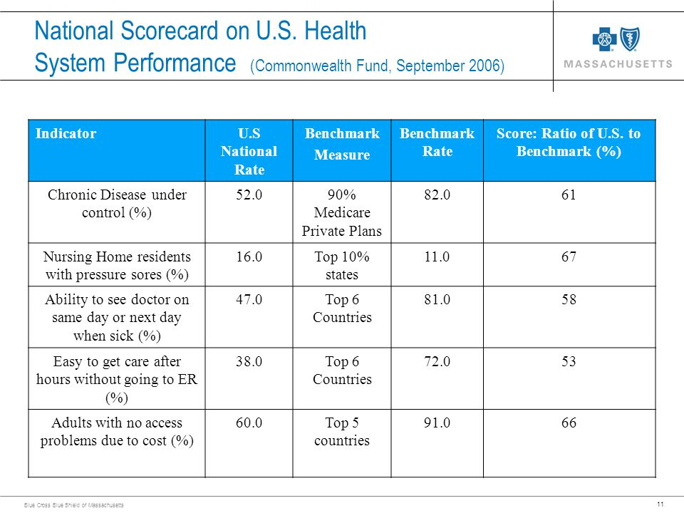 11 Blue Cross Blue Shield of Massachusetts National Scorecard on U.S. Health System Performance (Commonwealth Fund, September 2006) IndicatorU.S Natio