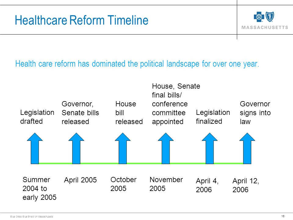 16 Blue Cross Blue Shield of Massachusetts Healthcare Reform Timeline Health care reform has dominated the political landscape for over one year. ____