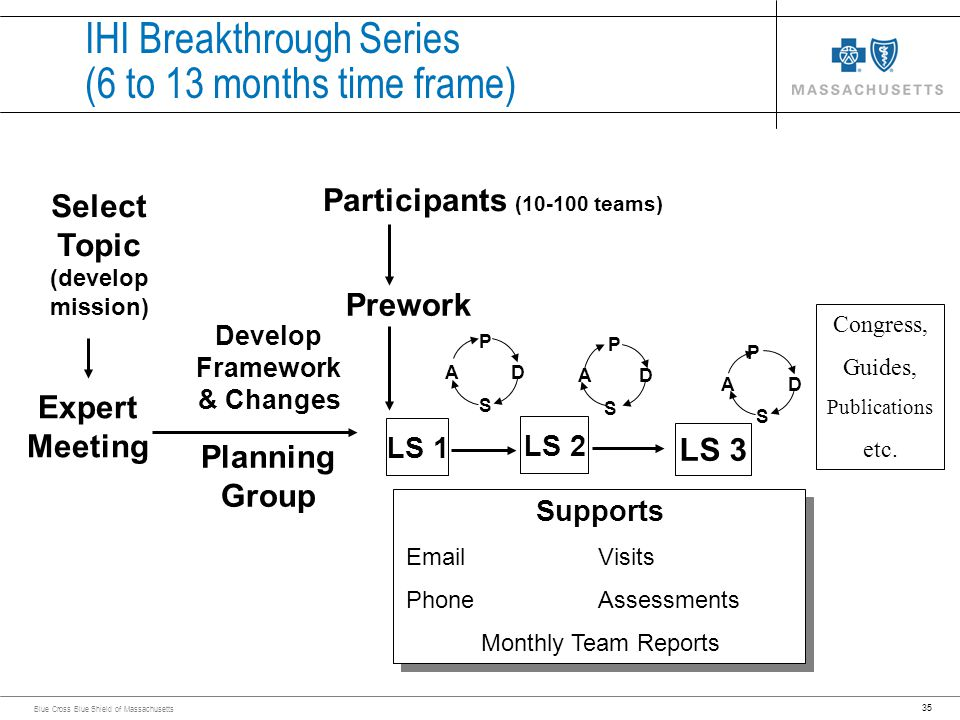 35 Blue Cross Blue Shield of Massachusetts IHI Breakthrough Series (6 to 13 months time frame) Select Topic (develop mission) Planning Group Develop F