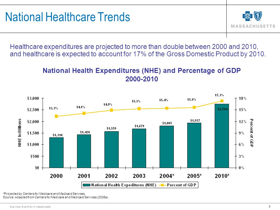 8 Blue Cross Blue Shield of Massachusetts Healthcare expenditures are projected to more than double between 2000 and 2010, and healthcare is expected