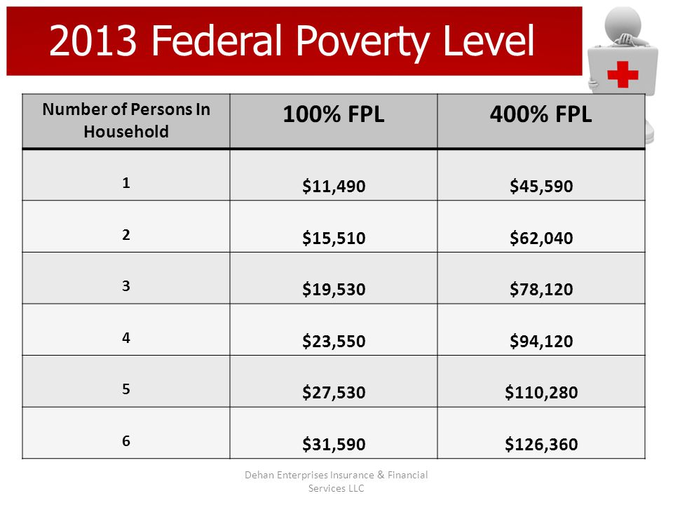 2013 Federal Poverty Level Number of Persons In Household 100% FPL400% FPL 1 $11,490$45,590 2 $15,510$62,040 3 $19,530$78,120 4 $23,550$94,120 5 $27,5