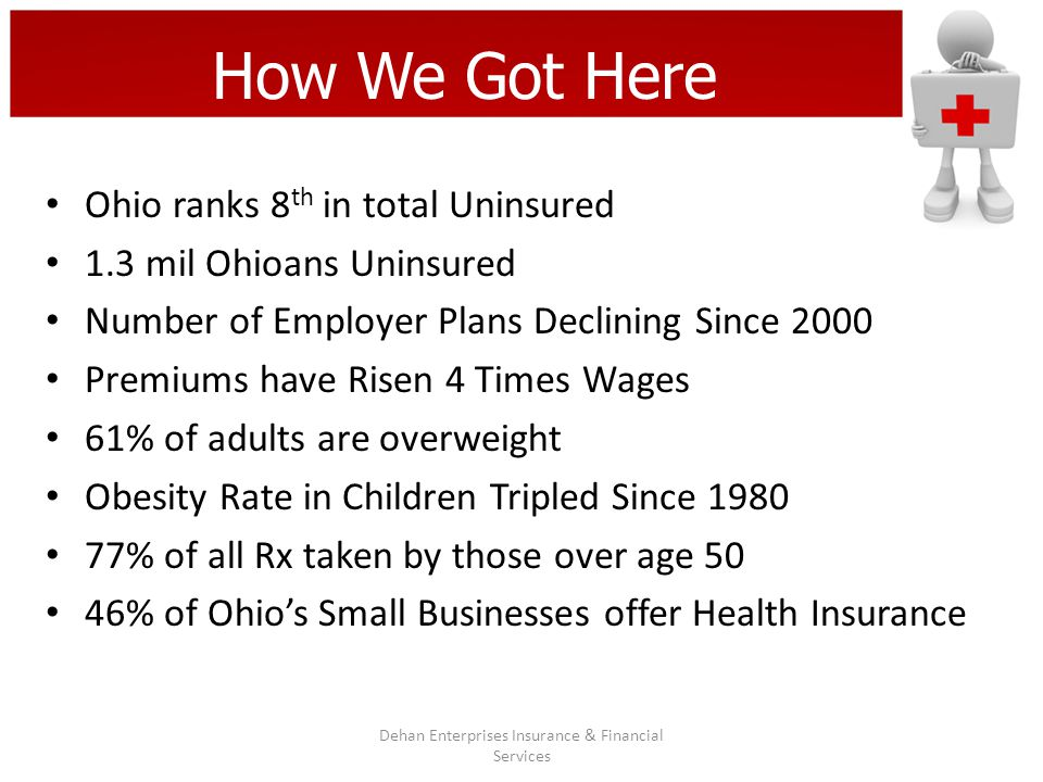 How We Got Here Dehan Enterprises Insurance & Financial Services Ohio ranks 8 th in total Uninsured 1.3 mil Ohioans Uninsured Number of Employer Plans