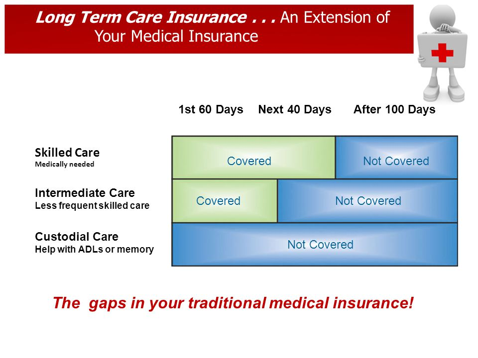 Long Term Care Insurance... An Extension of Your Medical Insurance Skilled Care Medically needed Intermediate Care Less frequent skilled care Custodia