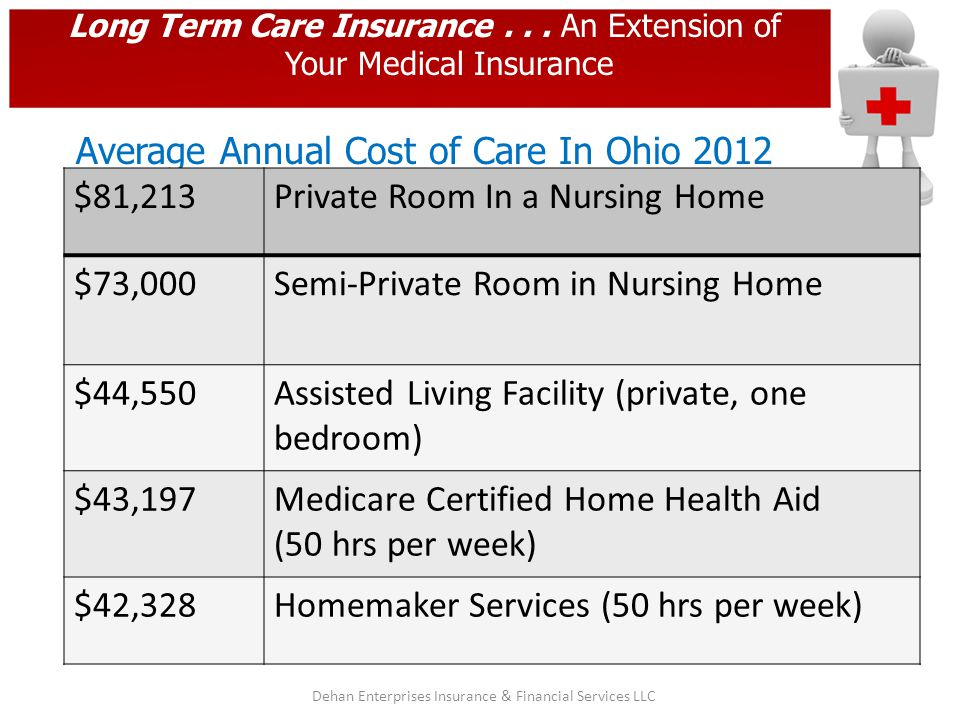 Long Term Care Insurance... An Extension of Your Medical Insurance Average Annual Cost of Care In Ohio 2012 $81,213Private Room In a Nursing Home $73,