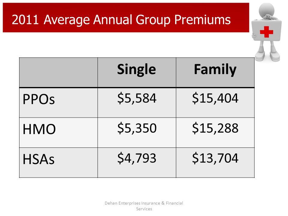 2011 Average Annual Group Premiums Dehan Enterprises Insurance & Financial Services SingleFamily PPOs $5,584$15,404 HMO $5,350$15,288 HSAs $4,793$13,704