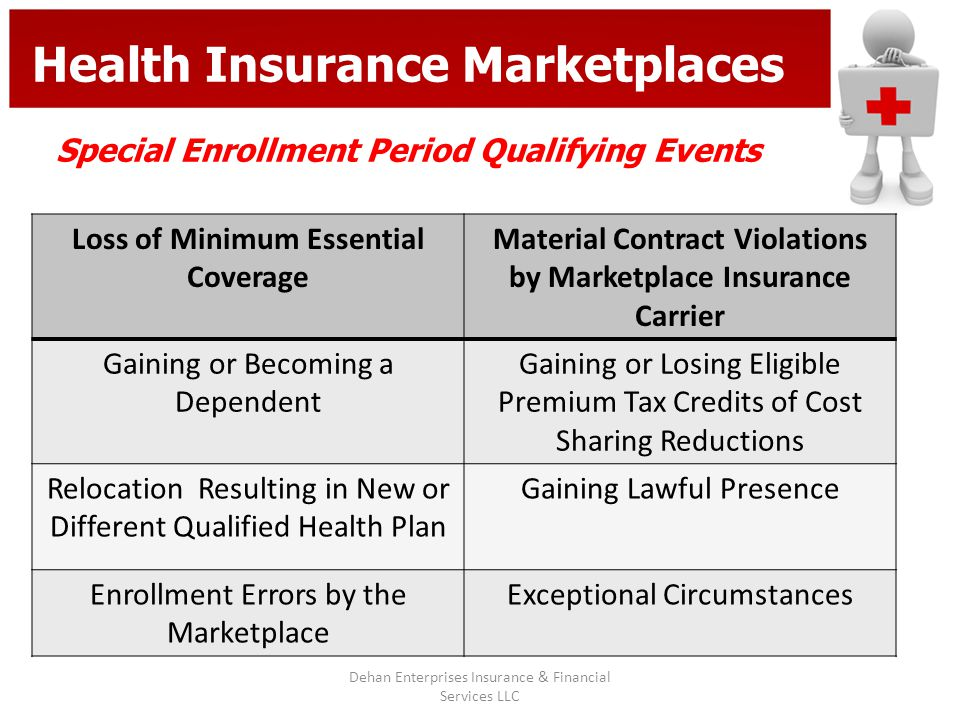 Health Insurance Marketplaces Special Enrollment Period Qualifying Events Loss of Minimum Essential Coverage Material Contract Violations by Marketpla