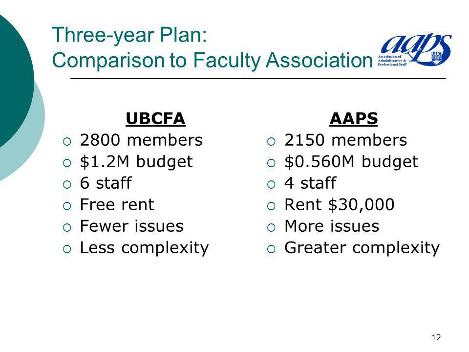 12 Three-year Plan: Comparison to Faculty Association UBCFA 2800 members $1.2M budget 6 staff Free rent Fewer issues Less complexity AAPS 2150 members