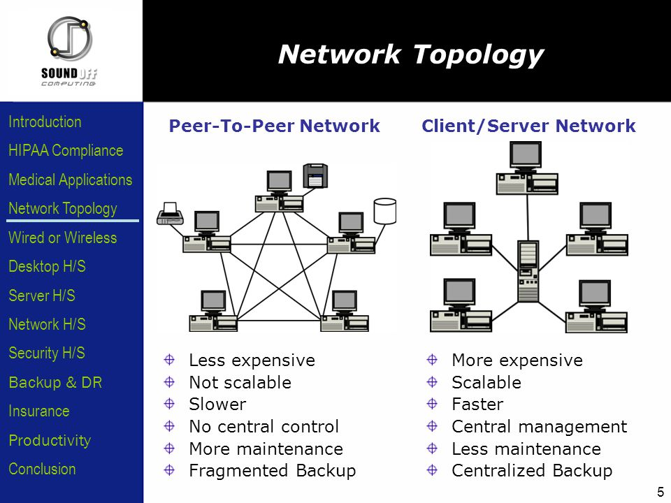 HIPAA Compliance Introduction Medical Applications Network Topology Wired or Wireless Desktop H/S Server H/S Network H/S Security H/S Backup & DR Insurance Conclusion Productivity 5 Network Topology Less expensive Not scalable Slower No central control More maintenance Fragmented Backup More expensive Scalable Faster Central management Less maintenance Centralized Backup Peer-To-Peer NetworkClient/Server Network