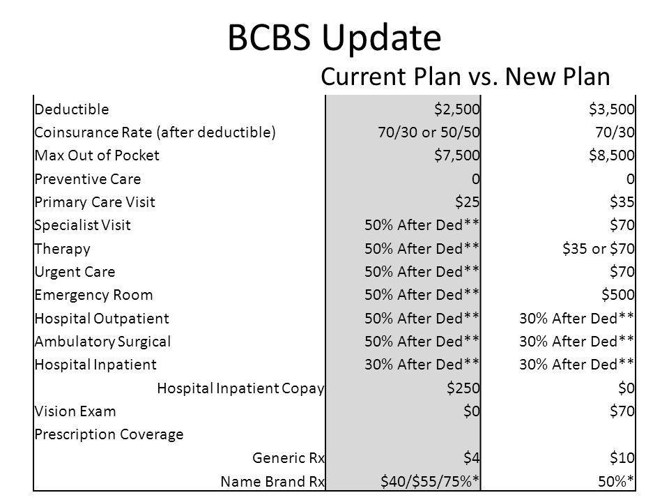 BCBS Update Current Plan vs.