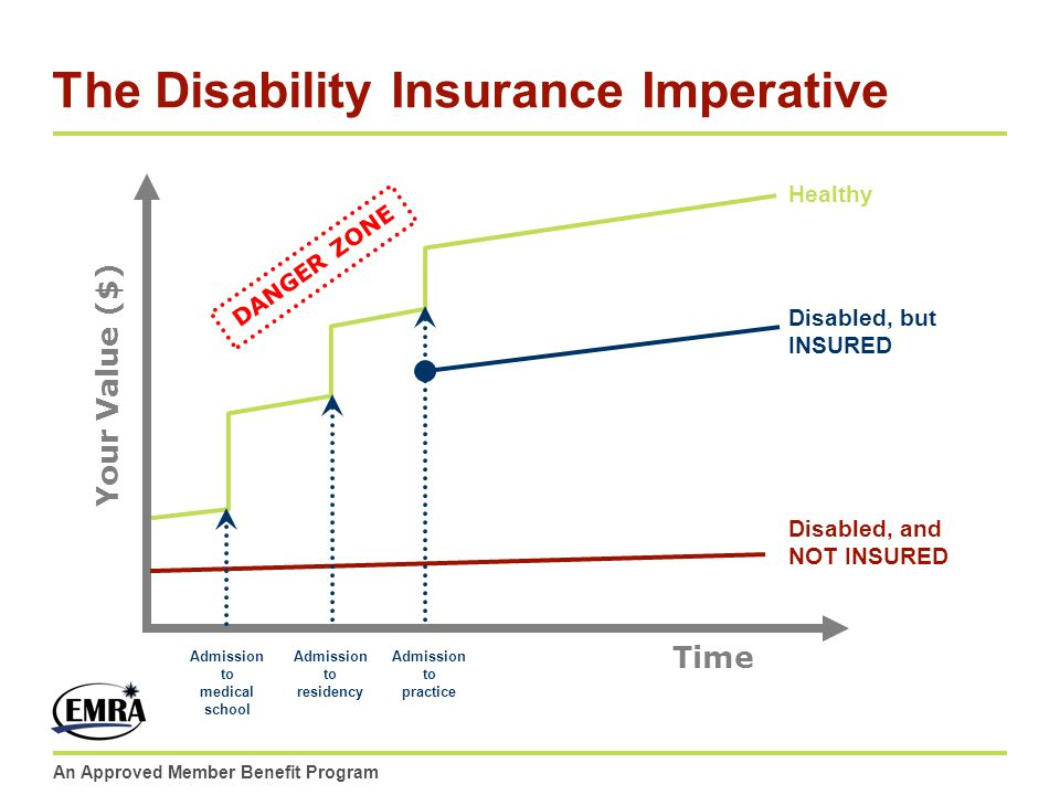 An Approved Member Benefit Program The Disability Insurance Imperative Your Value ($) Time Admission to medical school Admission to residency Admissio