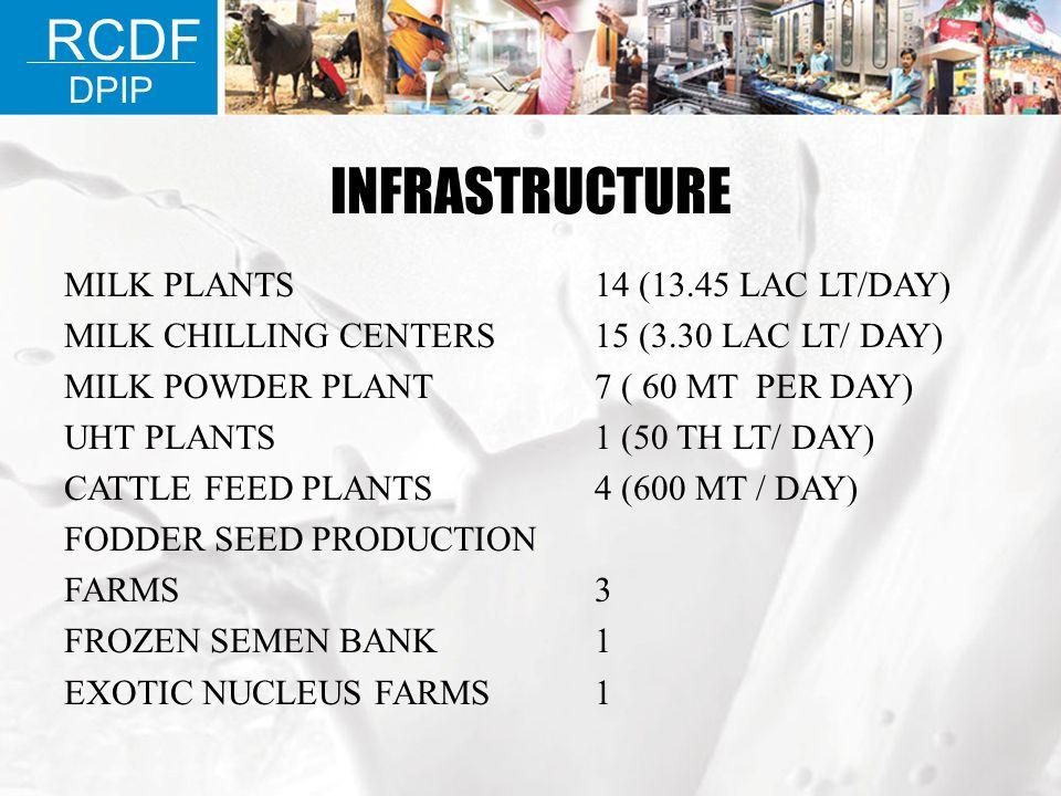 INFRASTRUCTURE MILK PLANTS14 (13.45 LAC LT/DAY) MILK CHILLING CENTERS15 (3.30 LAC LT/ DAY) MILK POWDER PLANT7 ( 60 MT PER DAY) UHT PLANTS1 (50 TH LT/