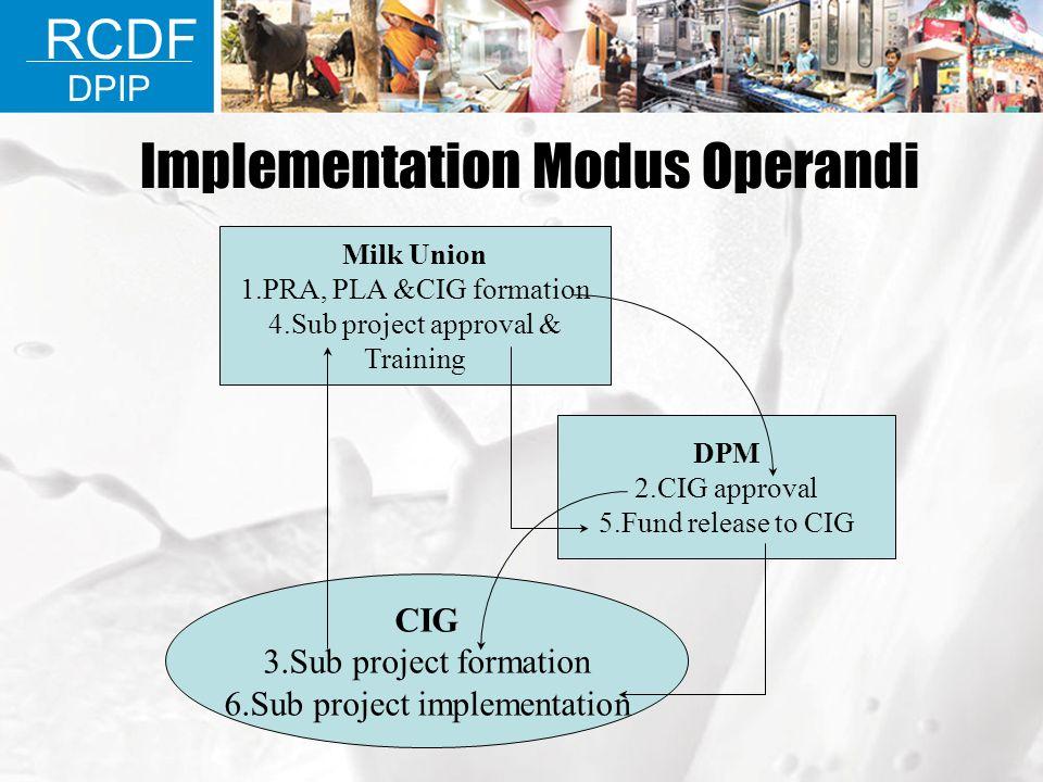 Implementation Modus Operandi Milk Union 1.PRA, PLA &CIG formation 4.Sub project approval & Training DPM 2.CIG approval 5.Fund release to CIG CIG 3.Su
