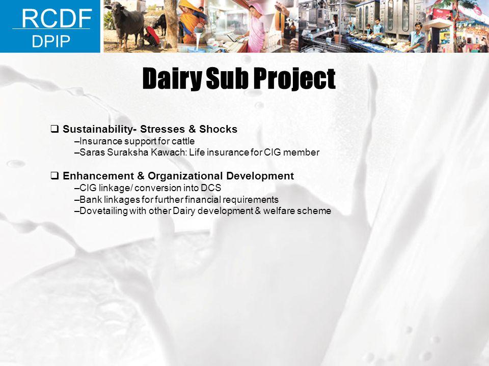 Sustainability- Stresses & Shocks –Insurance support for cattle –Saras Suraksha Kawach: Life insurance for CIG member Enhancement & Organizational Dev