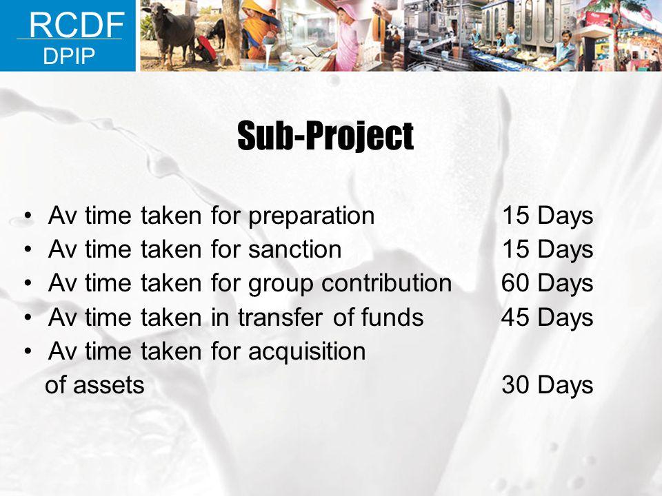 Sub-Project Av time taken for preparation 15 Days Av time taken for sanction 15 Days Av time taken for group contribution 60 Days Av time taken in tra