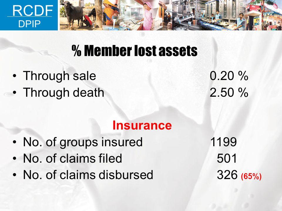 Through sale 0.20 % Through death2.50 % Insurance No. of groups insured 1199 No. of claims filed 501 No. of claims disbursed 326 (65%) RCDF DPIP % Mem