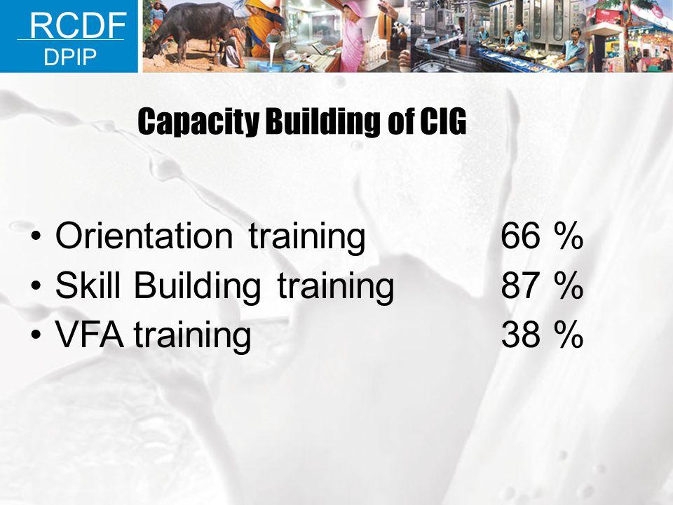 Orientation training66 % Skill Building training87 % VFA training38 % RCDF DPIP Capacity Building of CIG