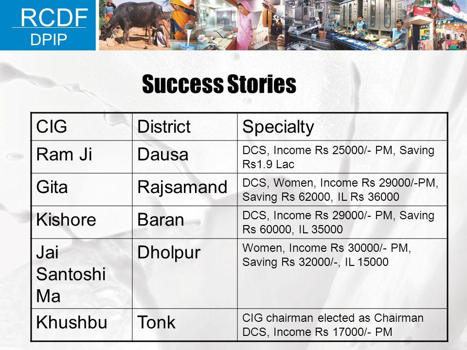 RCDF DPIP Success Stories CIGDistrictSpecialty Ram JiDausa DCS, Income Rs 25000/- PM, Saving Rs1.9 Lac GitaRajsamand DCS, Women, Income Rs 29000/-PM,