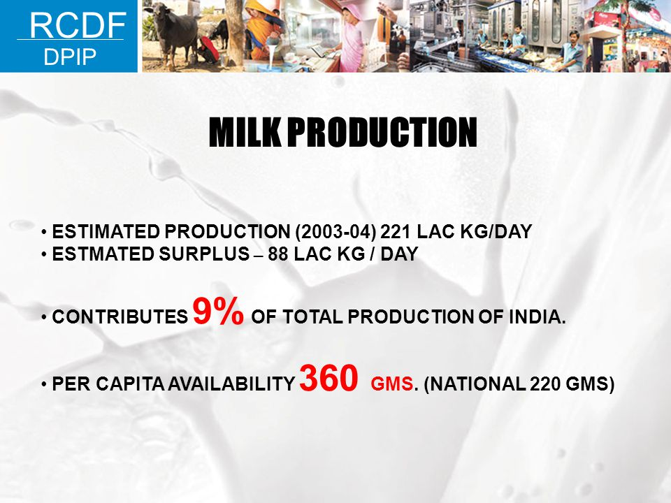 MILK PRODUCTION ESTIMATED PRODUCTION (2003-04) 221 LAC KG/DAY ESTMATED SURPLUS – 88 LAC KG / DAY CONTRIBUTES 9% OF TOTAL PRODUCTION OF INDIA. PER CAPI
