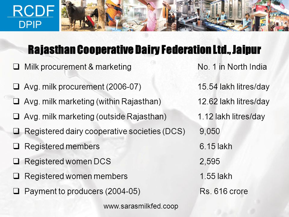 Rajasthan Cooperative Dairy Federation Ltd., Jaipur No. 1 in North India Milk procurement & marketing Rs. 616 crore Payment to producers (2004-05) 1.5