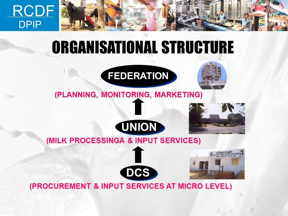 UNION (PROCUREMENT & INPUT SERVICES AT MICRO LEVEL) DCS (MILK PROCESSINGA & INPUT SERVICES) (MILK PROCESSINGA & INPUT SERVICES) FEDERATION (PLANNING,