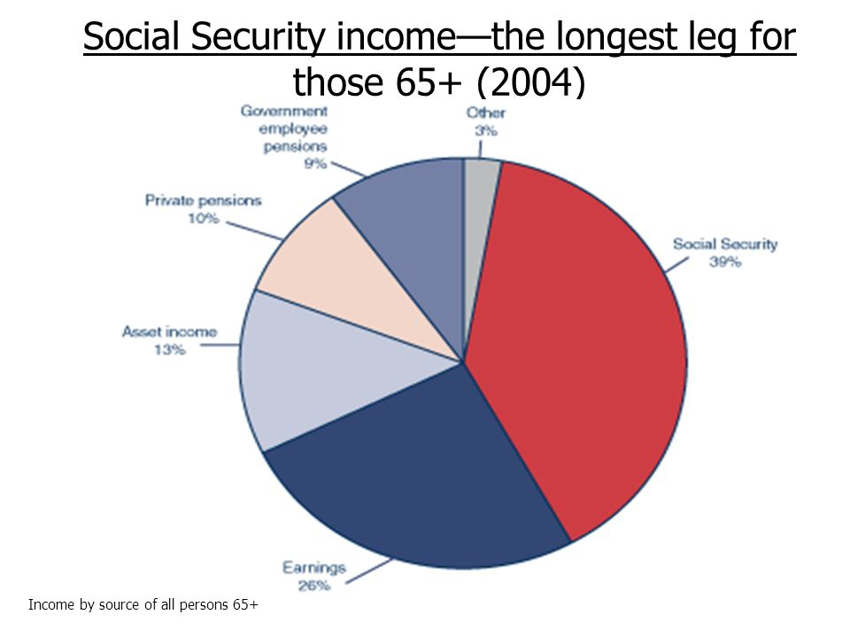 Social Security incomethe longest leg for those 65+ (2004) Income by source of all persons 65+