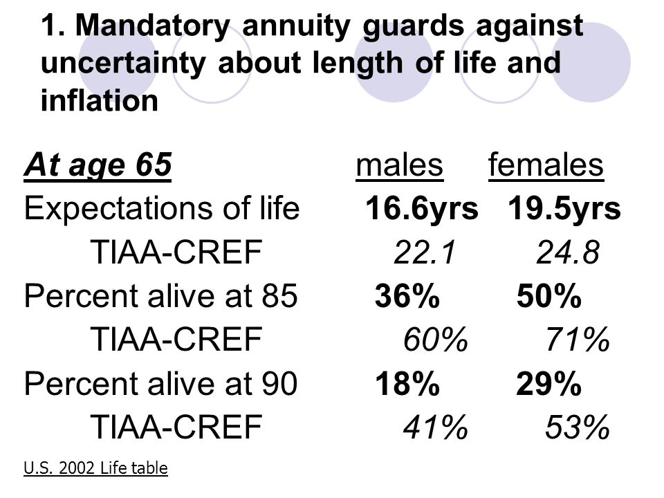 1. Mandatory annuity guards against uncertainty about length of life and inflation At age 65malesfemales Expectations of life 16.6yrs 19.5yrs TIAA-CRE