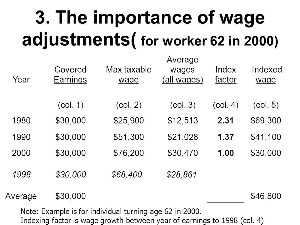 3. The importance of wage adjustments( for worker 62 in 2000) Note: Example is for individual turning age 62 in 2000. Indexing factor is wage growth b