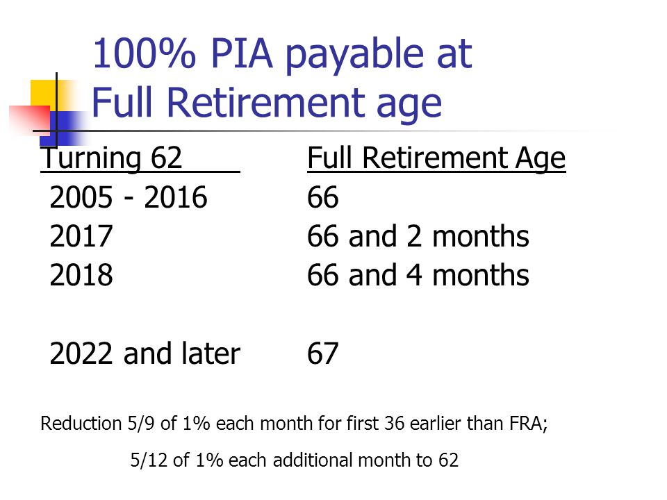 100% PIA payable at Full Retirement age Turning 62 Full Retirement Age 2005 - 201666 201766 and 2 months 201866 and 4 months 2022 and later67 Reduction 5/9 of 1% each month for first 36 earlier than FRA; 5/12 of 1% each additional month to 62