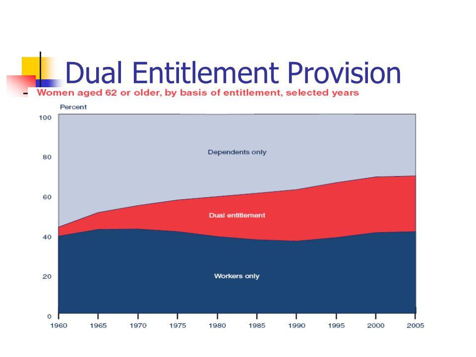 Dual Entitlement Provision
