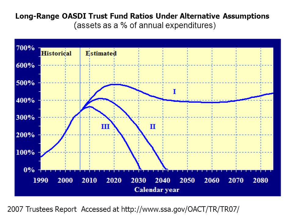 Long-Range OASDI Trust Fund Ratios Under Alternative Assumptions ( assets as a % of annual expenditures) 2007 Trustees Report Accessed at http://www.ssa.gov/OACT/TR/TR07/