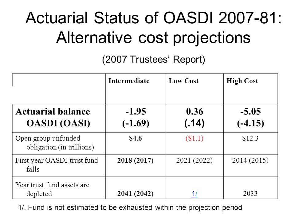 Actuarial Status of OASDI 2007-81: Alternative cost projections (2007 Trustees Report) IntermediateLow CostHigh Cost Actuarial balance OASDI (OASI) -1.95 (-1.69) 0.36 (.14) -5.05 (-4.15) Open group unfunded obligation (in trillions) $4.6($1.1)$12.3 First year OASDI trust fund falls 2018 (2017) 2021 (2022)2014 (2015) Year trust fund assets are depleted2041 (2042) 1/1/ 2033 1/.
