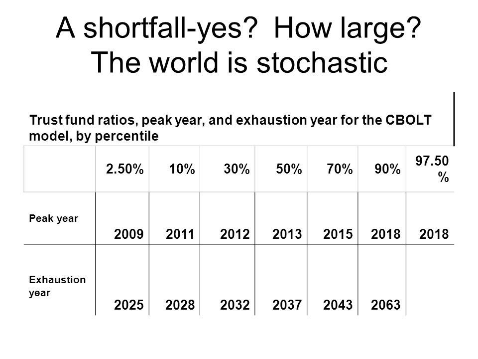 A shortfall-yes. How large.