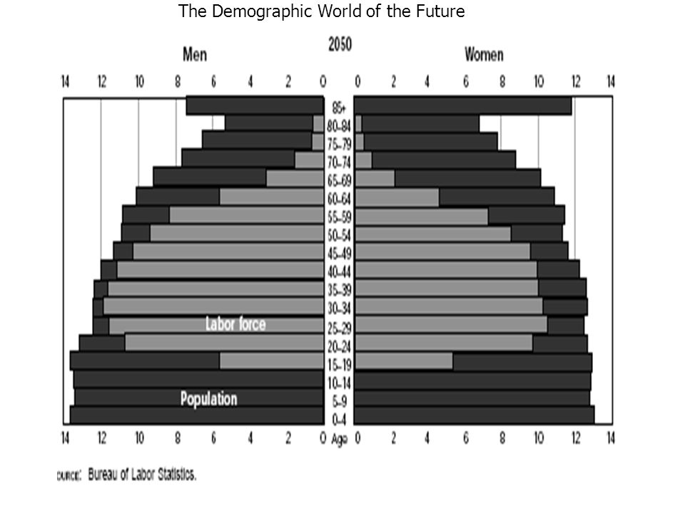 The Demographic World of the Future
