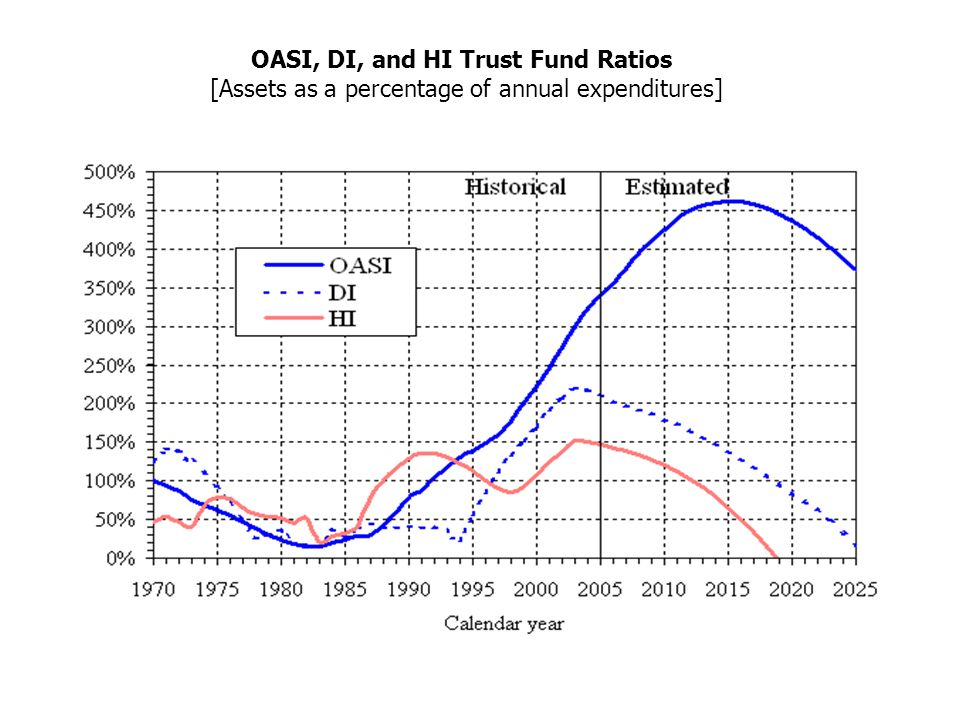 OASI, DI, and HI Trust Fund Ratios [Assets as a percentage of annual expenditures]