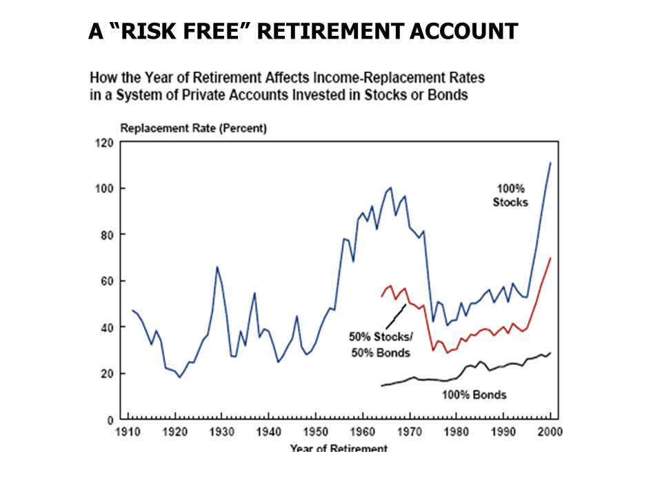 A RISK FREE RETIREMENT ACCOUNT