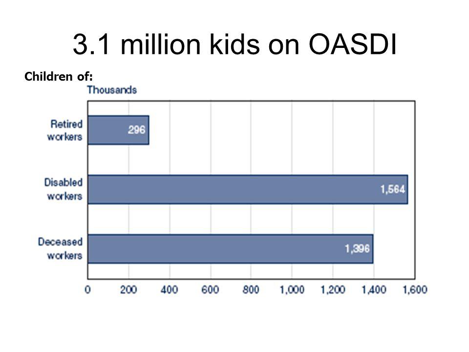 3.1 million kids on OASDI Children of: