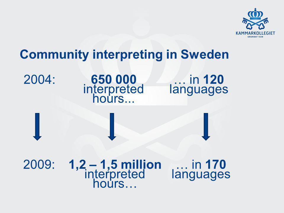 Community interpreting in Sweden 2004: 2009: 650 000 interpreted hours... … in 120 languages … in 170 languages 1,2 – 1,5 million interpreted hours…