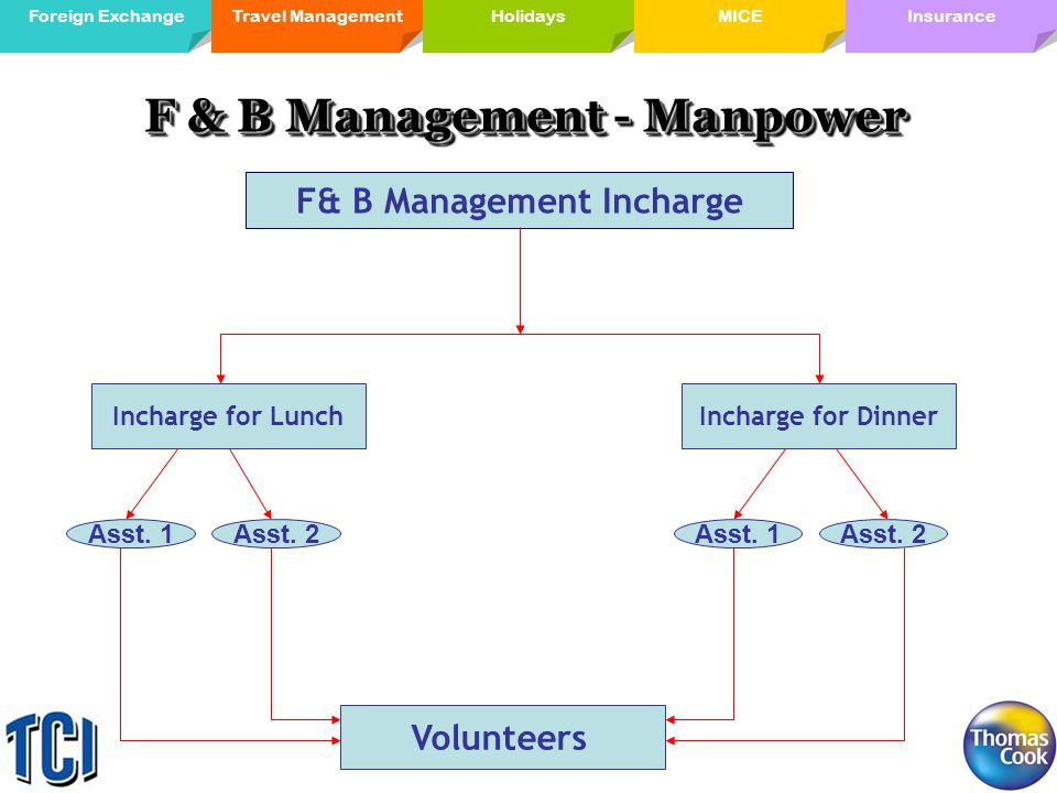 Travel ManagementForeign ExchangeMICE Holidays InsuranceHolidays F & B Management - Manpower F& B Management Incharge Incharge for LunchIncharge for Dinner Asst.
