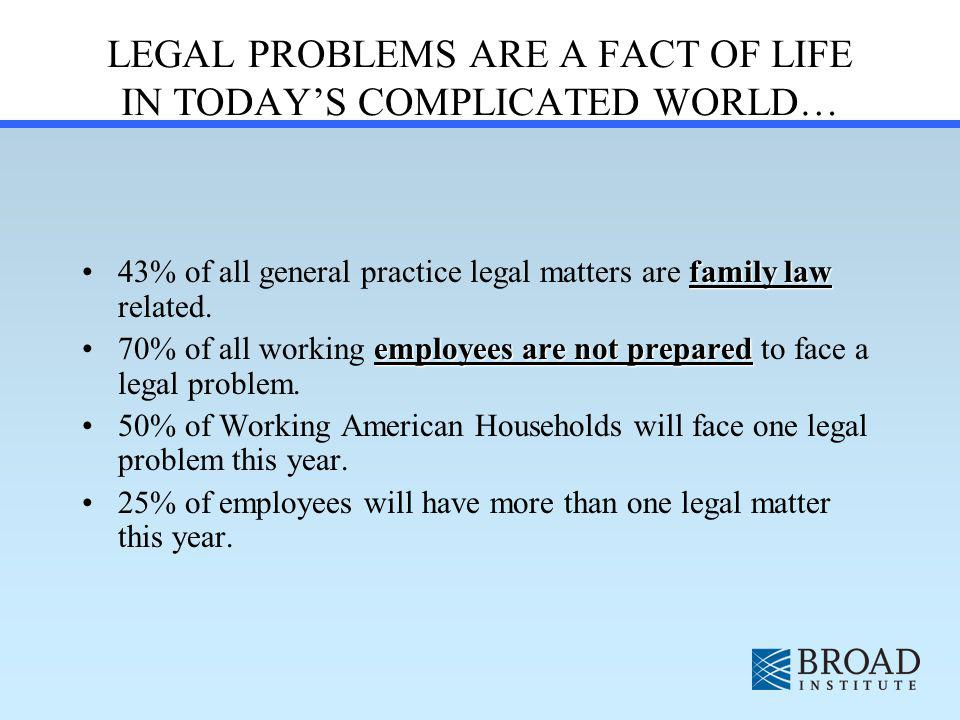 LEGAL PROBLEMS ARE A FACT OF LIFE IN TODAYS COMPLICATED WORLD… family law43% of all general practice legal matters are family law related.