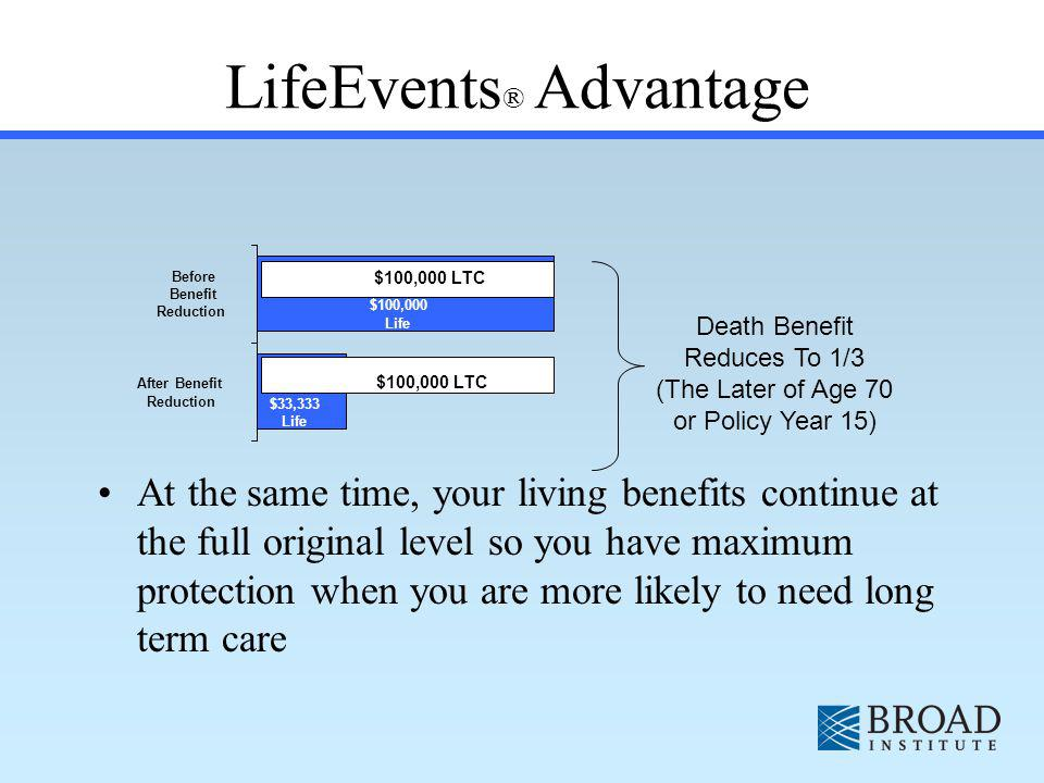 $33,333 Life $100,000 Life Before Benefit Reduction After Benefit Reduction LifeEvents ® Advantage At the same time, your living benefits continue at the full original level so you have maximum protection when you are more likely to need long term care Death Benefit Reduces To 1/3 (The Later of Age 70 or Policy Year 15) $100,000 LTC