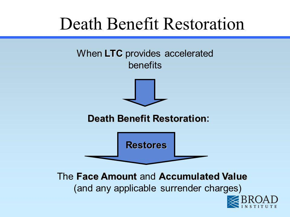 Accelerates 75% of death benefit when life expectancy is 24 months or less No cost until benefit payment is requested One time $200 fee in most states Future premiums will be waived for the 24 months during which death is expected to occur Universal Life Includes Terminal Illness Accelerated Death Benefit